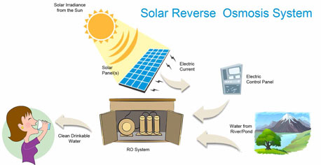 Solar Reverse Osmosis Plant Solar Powered Ro Water